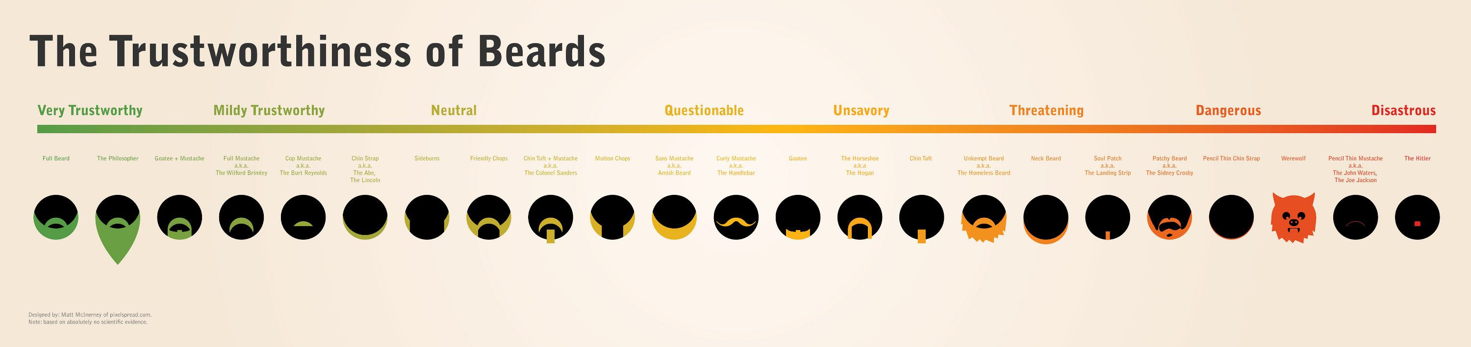 The Trustworthiness of Beards, an Infographic - E-Verse ...